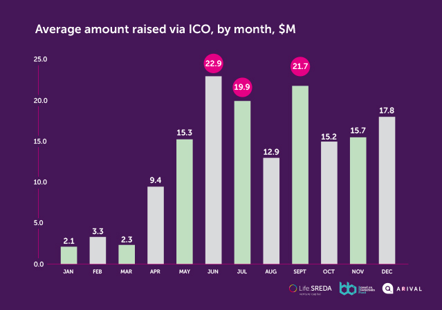ICO Average Raise