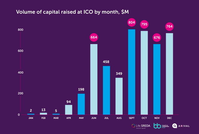 ICO Capital Raised